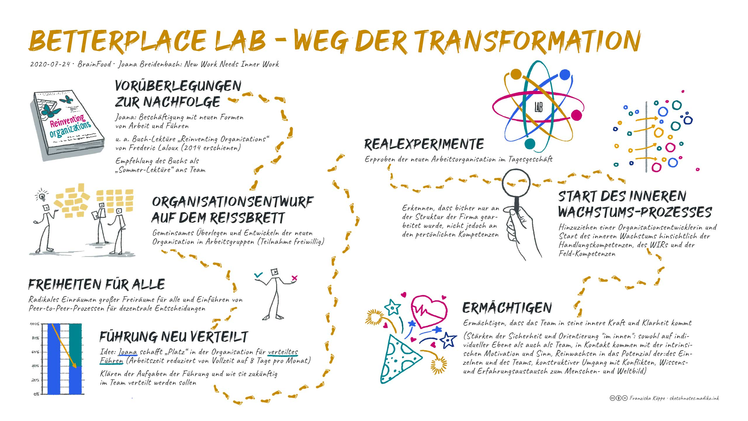 2020-07: BrainFood 'New Work needs Inner Work' <br> Sketchnotes: betterplace lab - Weg der Transformation. Bild: cc Franziska Köppe | madiko