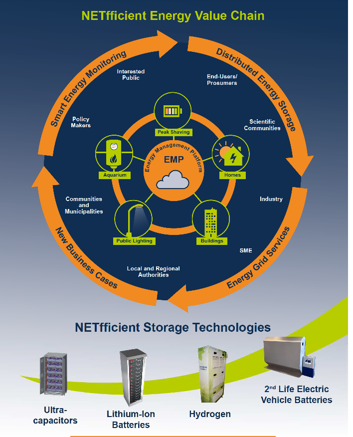 NETfficient Energy Value Chain und NETfficient Storage Technologies. Bild: copy NETfficient