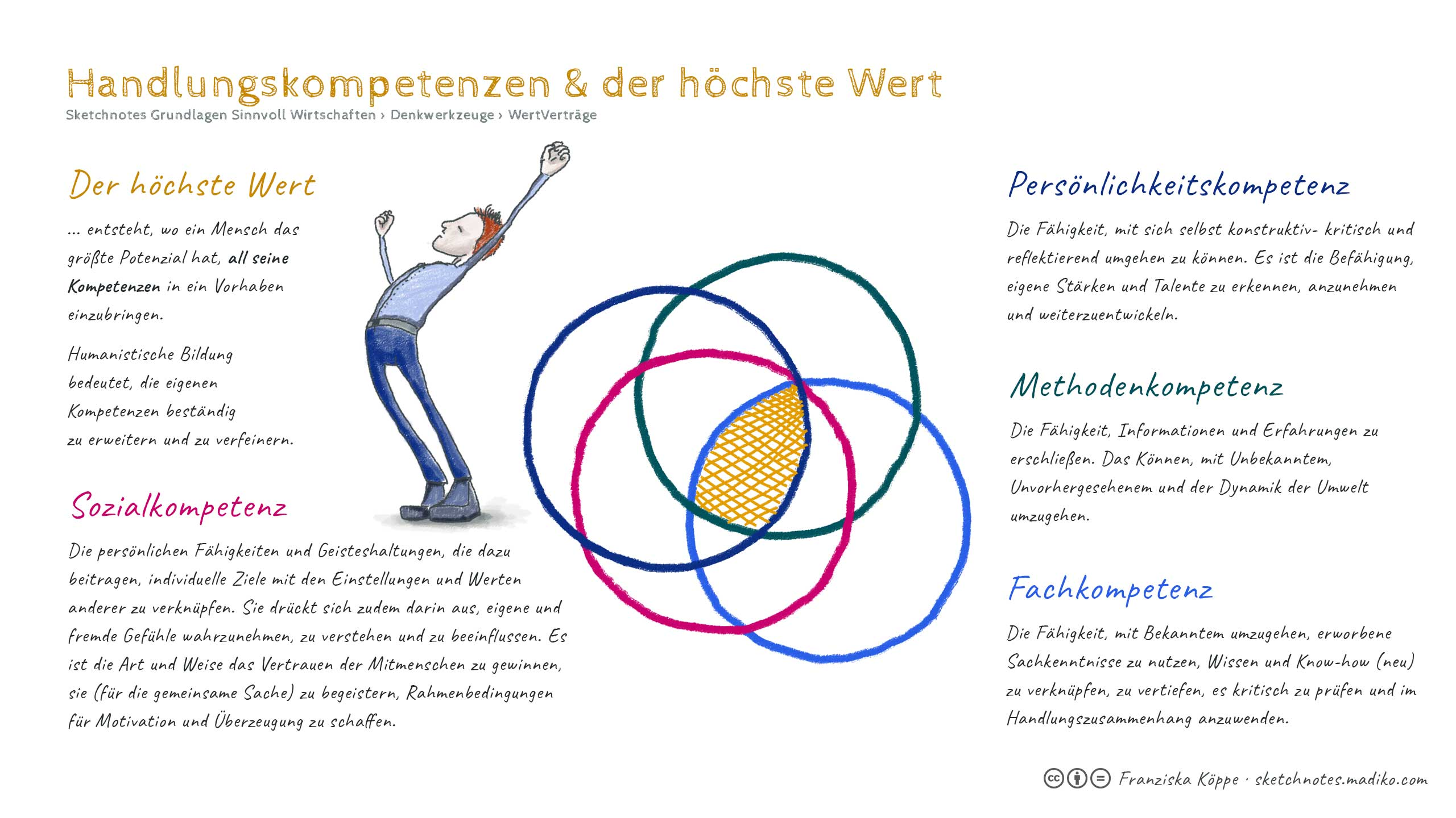 Sketchnotes: Individueller Wert und Handlungskompetenzen <br>Grundlagen  Sinnvoll Wirtschaften / Denkwerkzeuge / WertVerträge
